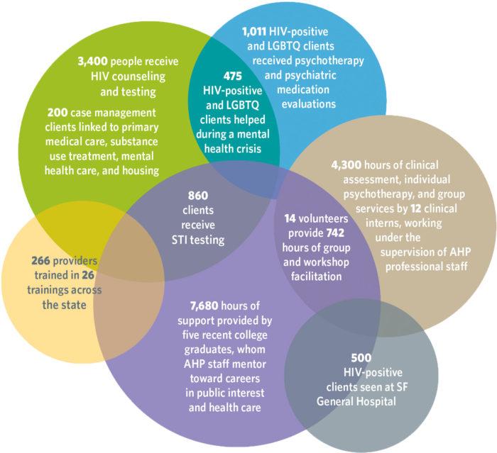 AHP infographic-1